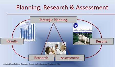 Planning Research & Assessment Diagram
