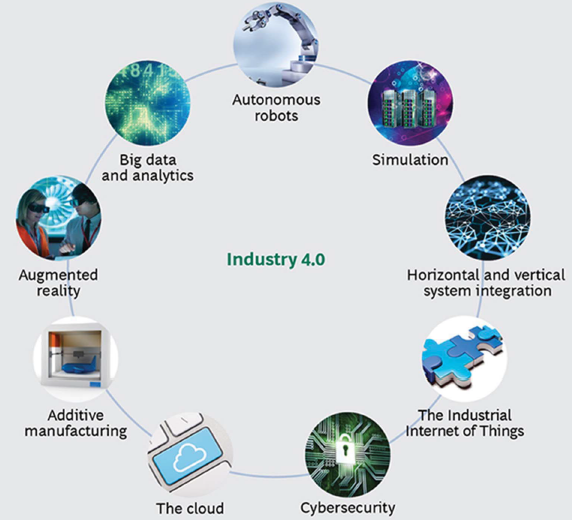 infographic illustrating the components of industry 4.0, including autonomous robots, simulation, horizontal and vertical system integration, the industrial internet of things, cybersecurity, the cloud, additive manufacturing, augmented reality and big data and analytics
