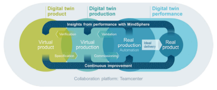 Infographic explaining the relationship of virtual product/production with real production/product